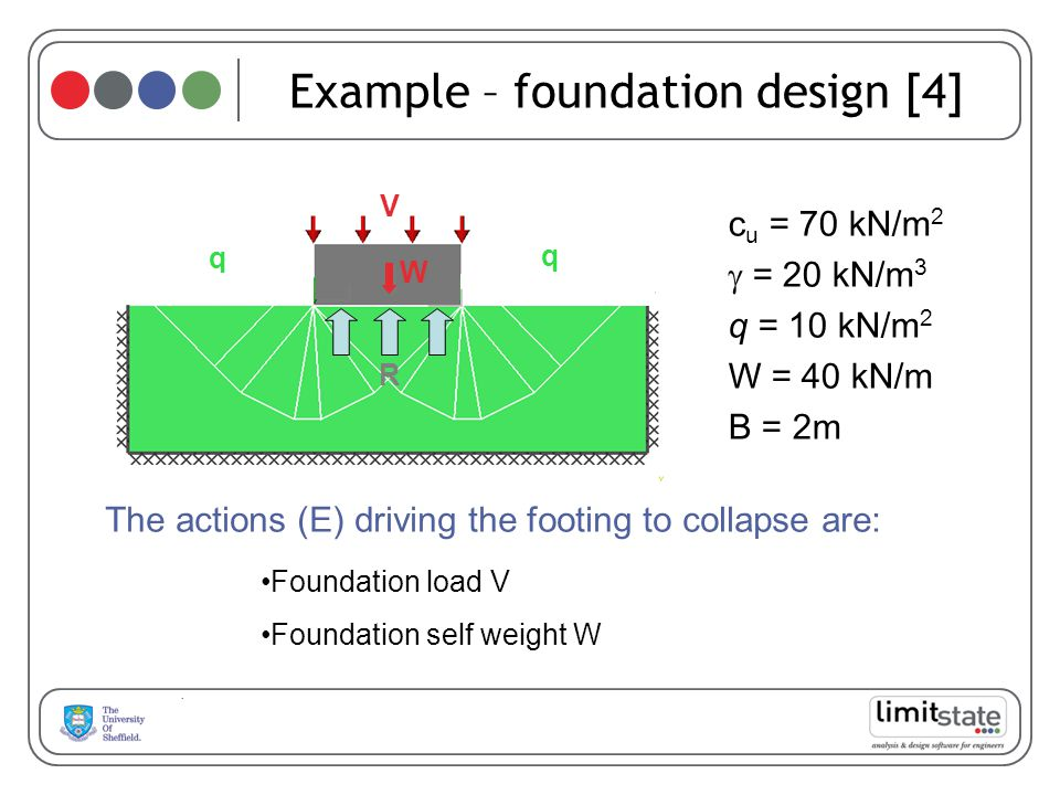Example – foundation design [4]